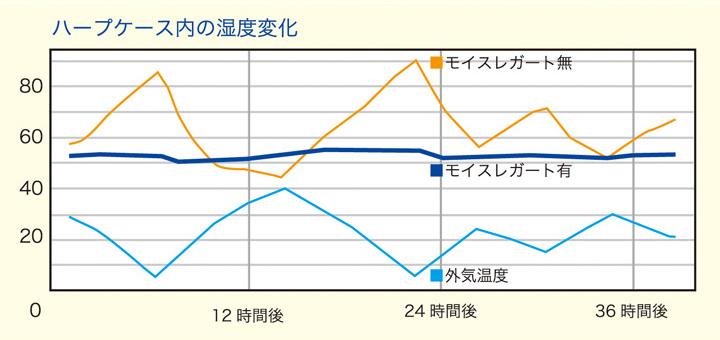 ハープケース内の湿度変化